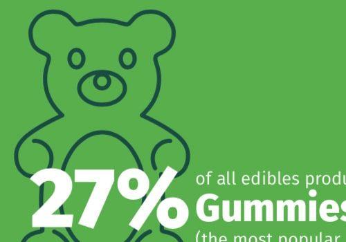 19-0807-Cannabis-Infographics-food-thumb
